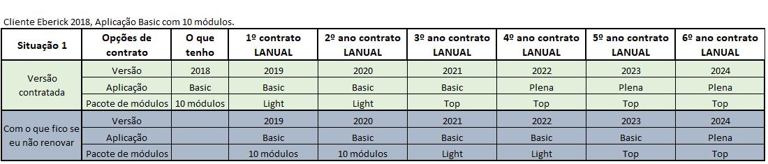Tabela de situação comercial 1