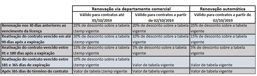 Tabela de situação comercial 3