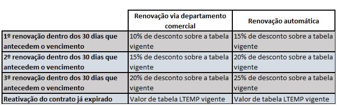 Tabela de situação comercial 4